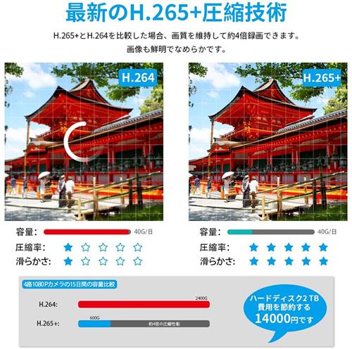 DXアンテナ ワイヤレス フルHD カメラ&モニターセット WSC610Sの商品画像 4