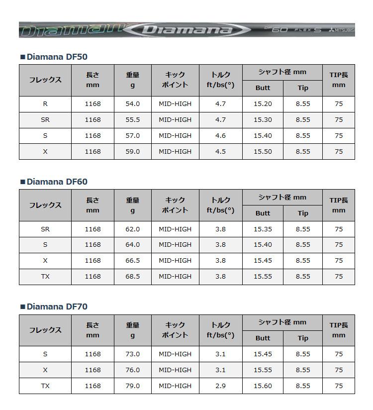 【 特注品 納期約2〜3週間 】 テーラーメイド SIM シム グローレドライバー ディアマナ DF50 DF60 DF70 シャフト メンズ 2020