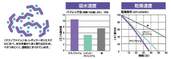 テクノファイン グラフ