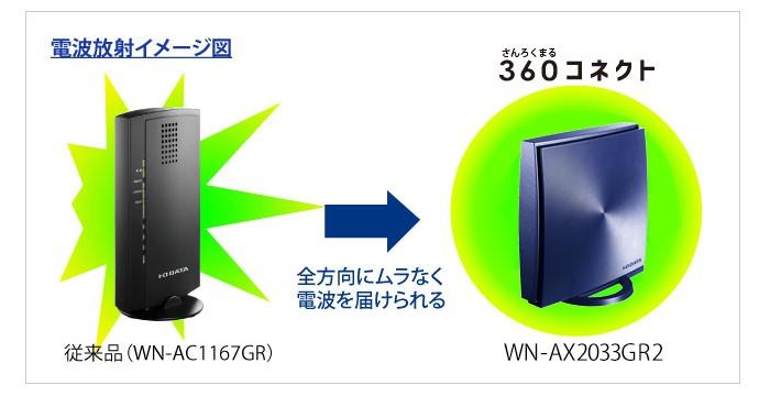 WN-AX2033GR2の商品画像|4