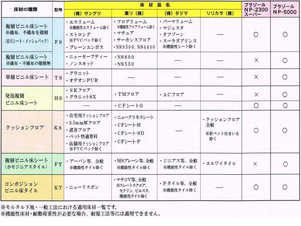 ヤヨイ化学 CF用接着剤 プラゾール NP2300