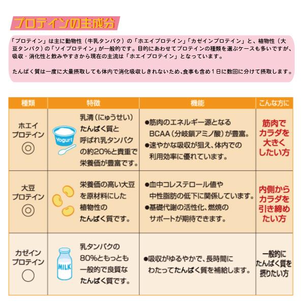 ザバス アミノパワープロテイン パイナップル風味 138.6gの商品画像|4