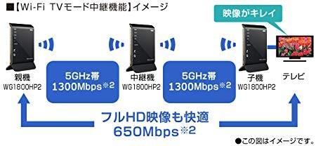 NEC 11ac対応Wi-Fiホームルータ AtermWG1800HP2 PA-WG1800HP2の商品画像 4