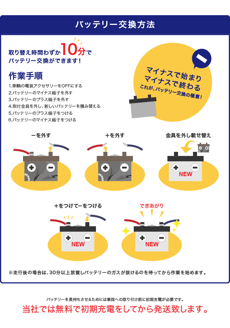 バッテリーを長持ちさせるためには車両への取り付け前に初期充電が必要です。当社では無料で初期充電をしてから発送致します。