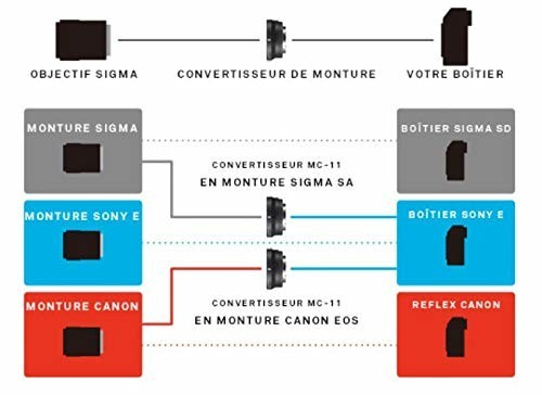 シグマ MOUNT CONVERTER MC-11 キヤノンEFレンズ用の商品画像|3