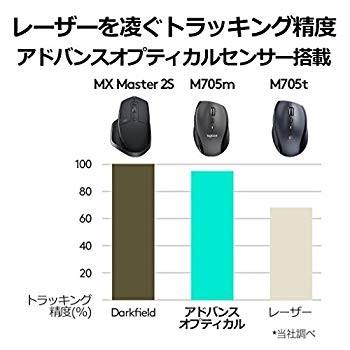 ロジクール マラソンマウス M705m (ブラック)の商品画像|2