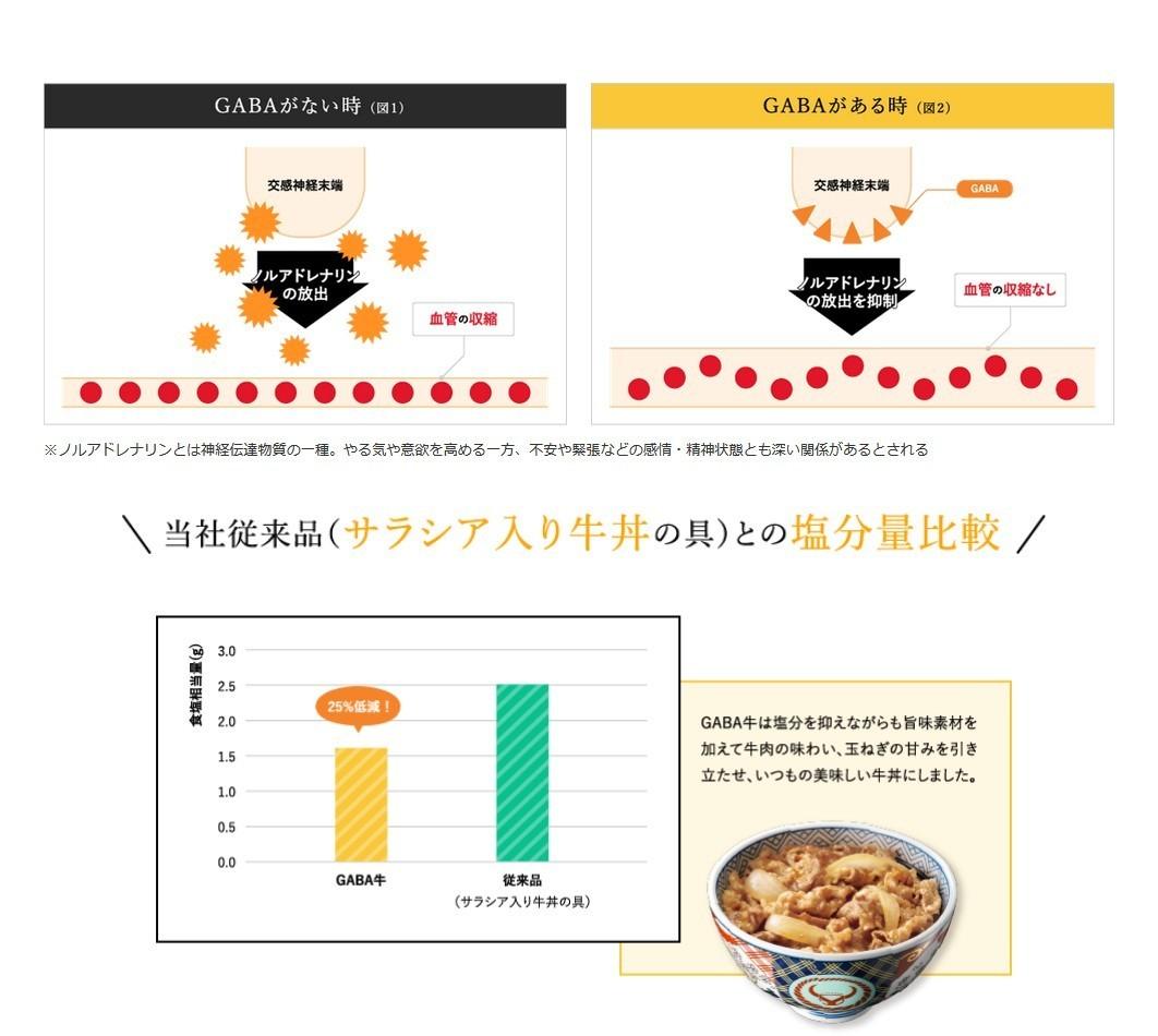 吉野家 牛丼の具 135g × 30個の商品画像|4