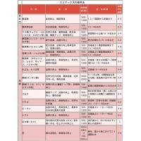 高濃度亜りん酸配合 エレマックス赤ラベル0-28-26 1リットル|agrimart|03