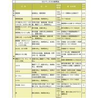 高濃度亜りん酸配合 エレマックス黄ラベル4-30-20 1リットル|agrimart|03