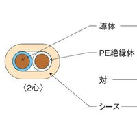 【仕様】●メーカー:伸興電線 ●型番:AE1.2*2C*200 ●商品名:AE 警報用ポリエチレン絶...