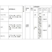 殺虫剤 殺菌剤 害虫 ベニカXファインスプレー 420ml 住友化学園芸|e-hanas|05