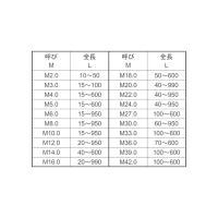 寸切(荒先)【40個】テツズンギリ(アラサキ  10X270 鉄(または標準)/クロメート|nejinetshop|02