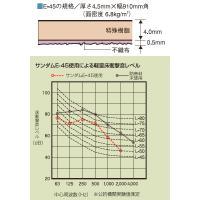 防音マット サンダムE-45(E45) 910×910mm 4枚入 DIY 騒音対策|yamayuu|02