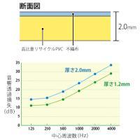 TAIHO 遮音シート 住宅用壁下地材 TS-20 25本 厚み2.0mm 940mm×5m 防音建材 防音 壁 防音シート yojo 02