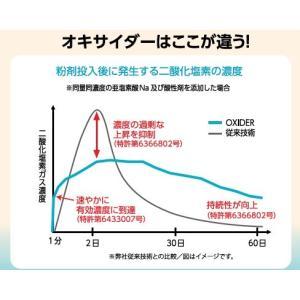 【即納】【驚異のウイルス除去99.9%以上】 オキサイダー 20畳で約3ヶ月 大容量 320g 二酸化塩素ゲル剤|1885|07