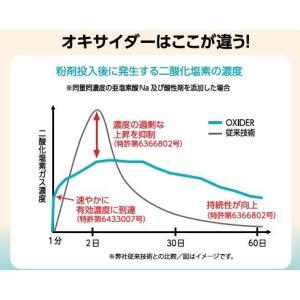 【受注生産品】 オキサイダー スプレー タイプ 容量 300ml 二酸化塩素スプレー|1885|07