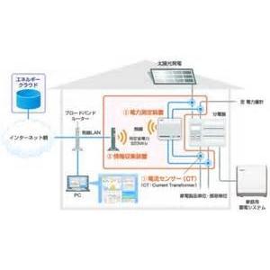 NEC HEMS リチウムイオン 蓄電 池 IG1001STC1 SF 標準セット|1885