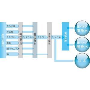 松尾式抗酸化水生成器 A2BOX|a2box-store|03