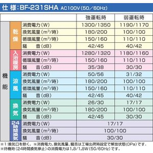 高須産業 浴室換気乾燥暖房機 天井取付・1室換気タイプ BF-231SHA|alumidiyshop|03