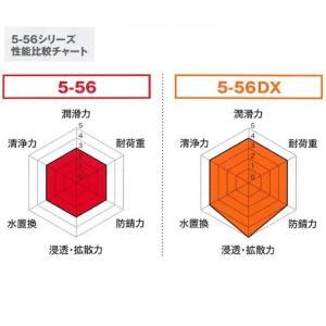 KURE(呉工業) 防錆・潤滑剤 5-56 2...の詳細画像1