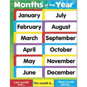 子ども用英語ポスター:MONTHS OF THE YEAR (CHART)/月の名前/今日は何月? asukabc-online
