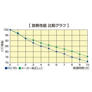 RG レーシングギア POWER LLC  クーラント RGL-PG01-2 / 4リットル×2本セット【RS】レーシングスペック|autocenter|02
