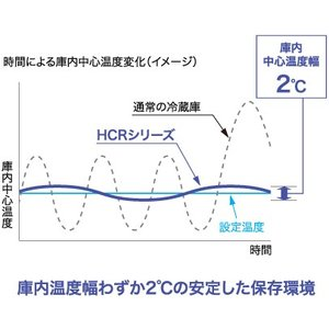HCR-63CZT ホシザキ 業務用恒温高湿庫 エアー冷却方式|chuuboucenter|04