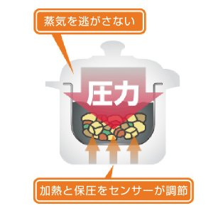 Wonder chef ワンダーシェフ 家庭用マイコン電気圧力鍋 3L トング付き レシピ本付き ( 圧力鍋 電気式 電気式圧力鍋 )|colorfulbox|06