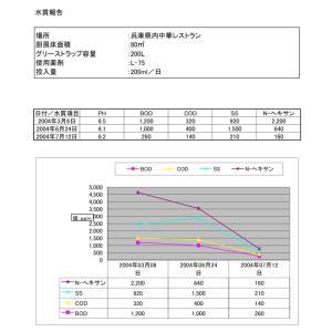 グリーストラップ管理用バクテリア製剤 ROEBIC L-75 4リットル|ececo|05