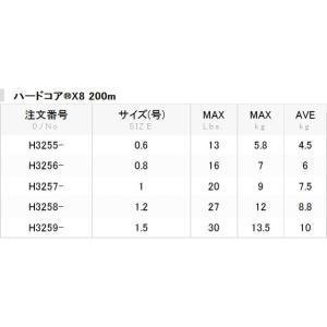 DUEL ハードコアX8 200m 1,1.2,1.5,2号 8本組PEライン(メール便対応)|f-marin|06