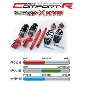 タナベ車高調 SUSTEC PRO CR トヨタ エスティマ ACR50W/GSR50W 送料無料【CRCR50WK】|freedom3city