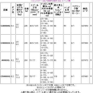 シマノ 17 ツインパワー XD 4000XG...の詳細画像3