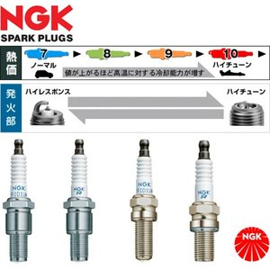 NGK エヌジーケー レーシングプラグ トヨタ MR-S(ZZW30)用 R7433-8 / 9 / 10