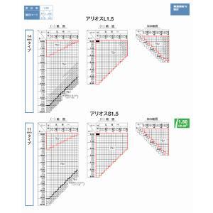 メガネセット用 遠近両用メガネレンズ HOYA/アリオス1.50 カラーレンズ|glasscore
