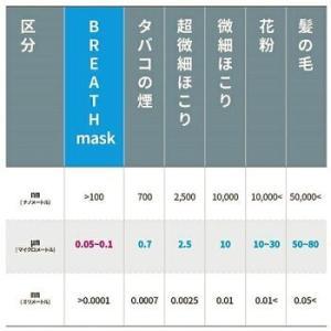 ネコポス便・全国送料無料・ポスト投函■BREATH SILVER QUINTET MASK ブレスマスク レギュラーホワイト  1袋(2枚入)■PM0.1〜PM2.5対応|goodmall-japan|05