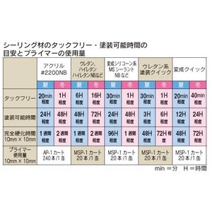 シーリング材 変成シリコーン ノンブリード 白 333ml 10本入り hakeya 02