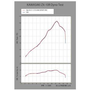 O S/ 《ヨシムラジャパン 110-289-5E80B》 ヨシムラ R-11サイクロンカーボンエンドSTB ZX-10R 16-