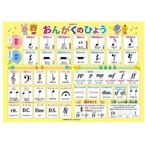 1番最初に習う『音符、休符、よく出てくる音楽用語や記号』の読み方や意味を、大きく見やすくまとめたB2...