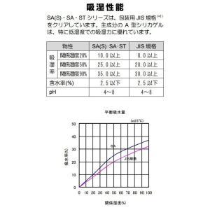 シリカゲル 食品用 乾燥剤 5g×100個 【送料無料】|ijinjin|05