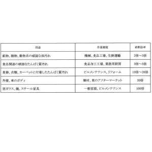 オレンジゾル社 多用途洗浄剤 クリーンアウェイ APC スーパーコンセントレート 5ガロン 1本|interiortool|02