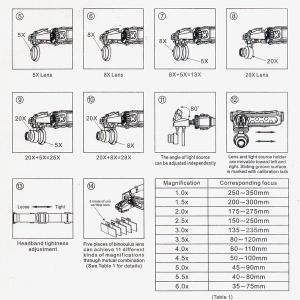 精密作業用 ヘッド ライト ルーペ  拡大ルーペ 拡大鏡 レンズ交換式 9892E  LED  倍率 11種 28倍 精密 作業 プラモ 組立|iristopmart123|03