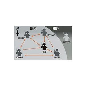 FT2D エア-バンドスペシャルとMH-85A11Uと保護シートのセット アップデート済み YAESU C4FM FDMA 144/430MHz ヤエス FT-2D|izu-tyokkura|04