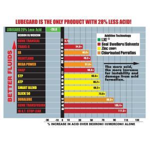LUBEGARD ATF添加剤|jandl-automotive|04