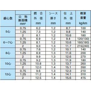 【オーナンバ】ビニルキャブタイヤ丸形コード(VCTFケーブル)VCTF 2sq−12芯 100m|lumiere10|03