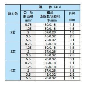 【オーナンバ】ビニルキャブタイヤ丸形コード(VCTFケーブル)VCTF 2sq-2芯 100m|lumiere10|02