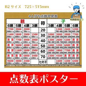 4人打ち麻雀用点数早見表|mahjong