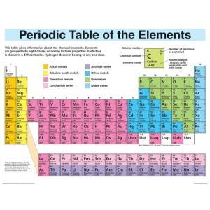 海外製絵本 知育 英語 ID-5982-8 Periodic Table Elements Display (Wall Chart)|maniacs-shop
