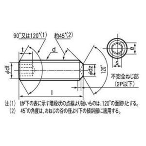 六角穴付止めねじ くぼみ先 (SCM440/ユニクロ) 大阪魂 8×12|monotaro|02