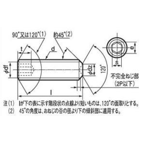 六角穴付止めねじ くぼみ先 (SCM440/ユニクロ) 大阪魂 16×40 monotaro 02