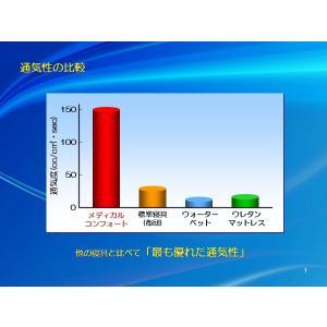 マットレス 腰痛 メディカルコンフォート シングル 新生活応援 人気 おすすめ 三つ折り 丸洗い |morecre-store|12